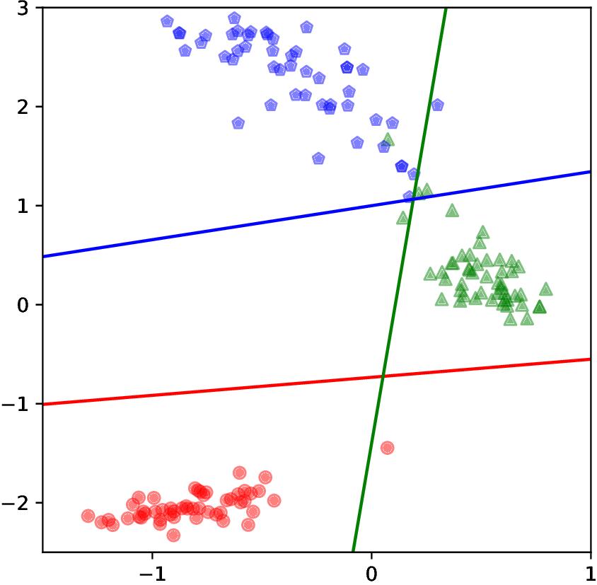 Trenngrenzen eines neuronalen Netzes mit drei Klassen.
